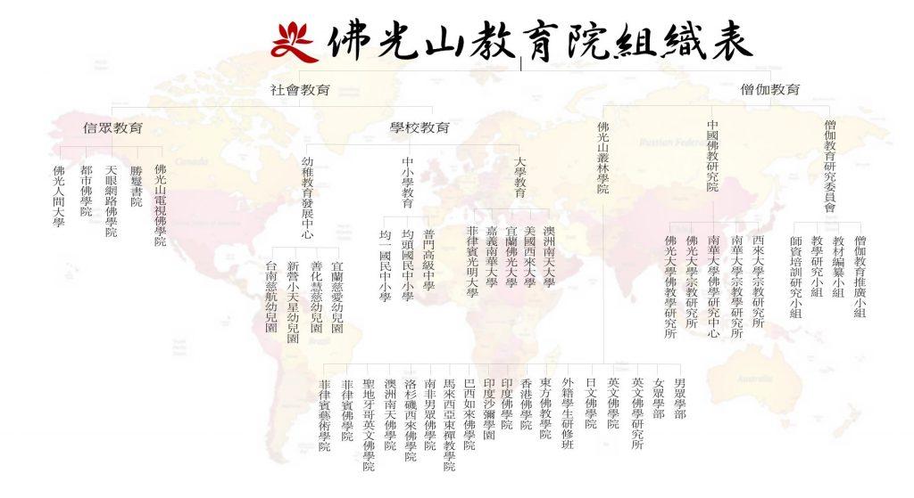 佛光山教育組織表2015